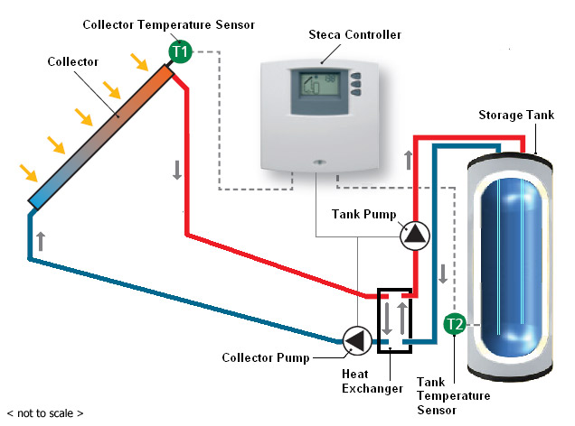 Solar water heating system evointee techsun solar water heating systems controller steca ccuart Image collections
